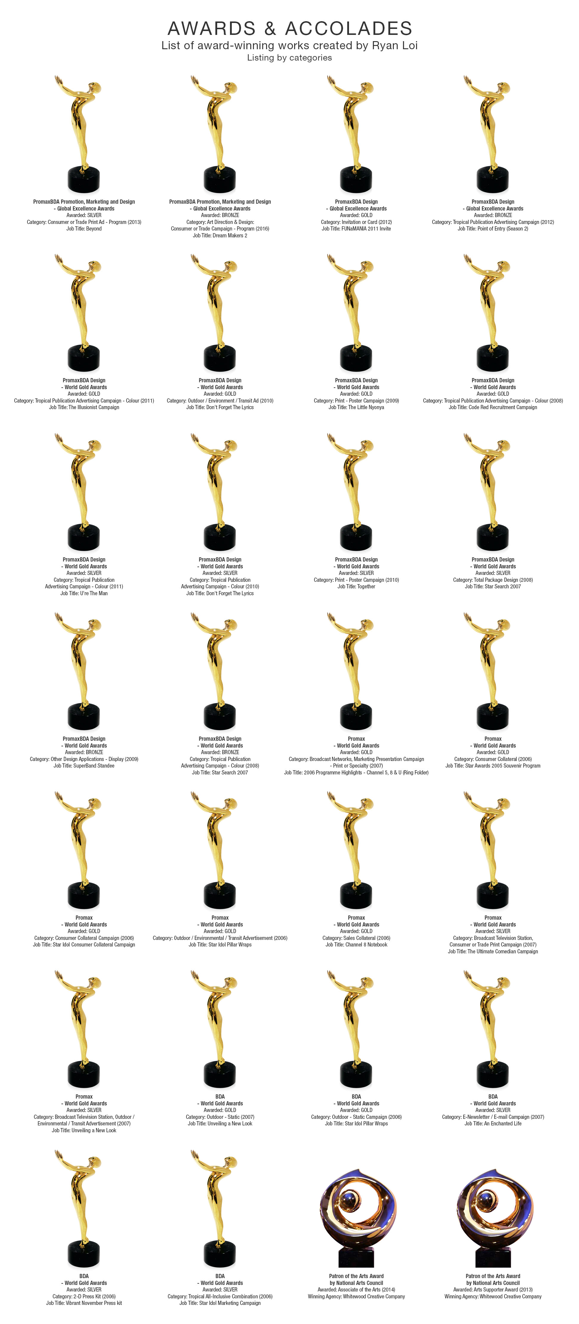 Ryan Loi Awards